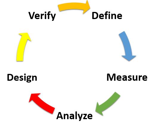 Design for Six Sigma - metodika DMADV