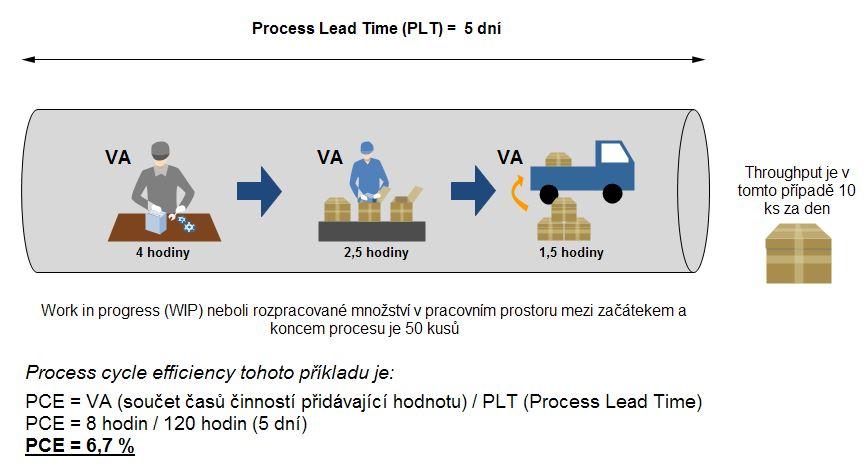 Lean aplikace. Každý proces trvá určitou dobu, ale ne celá je efektivně využita.