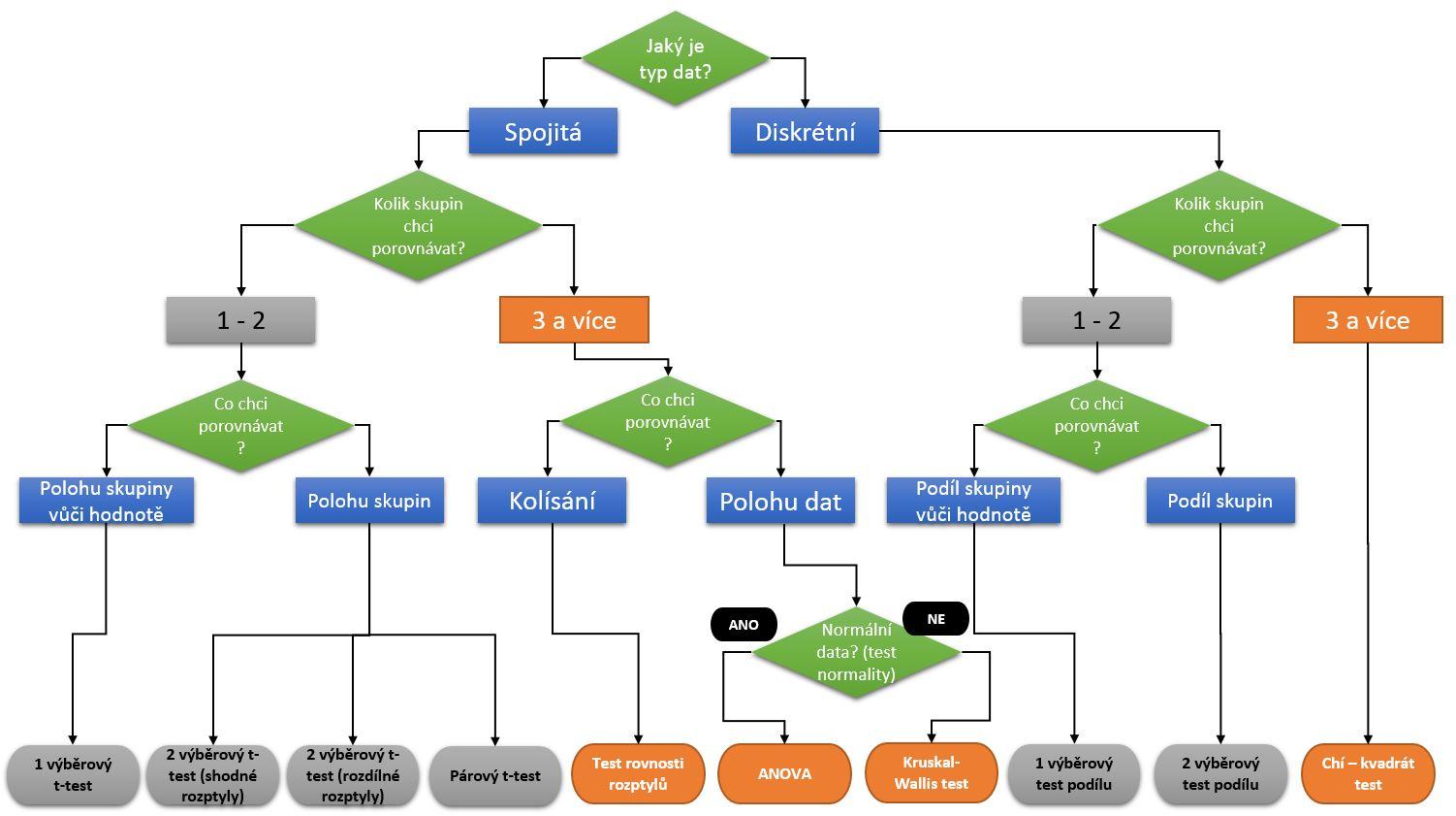 Správný výběr metody pro hypotézy