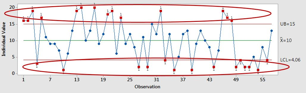 Interpretace naměřených dat
