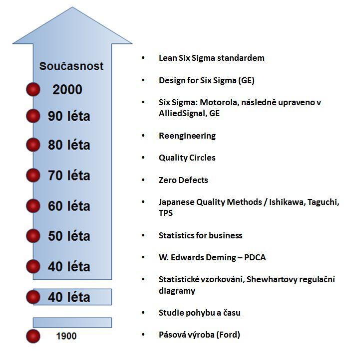vývoj od počátku až do dnešní metody Six Sigma