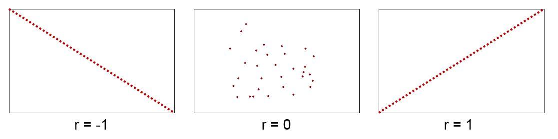 Regresní a korelační analýza