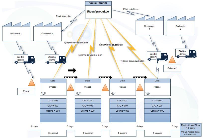 Procesní mapa pro analýzu procesních hodnot