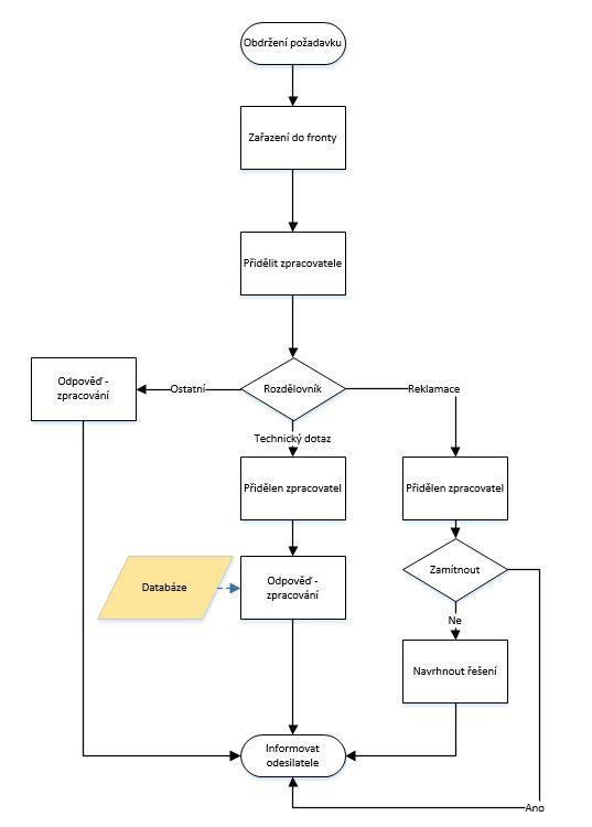 Mapování procesu