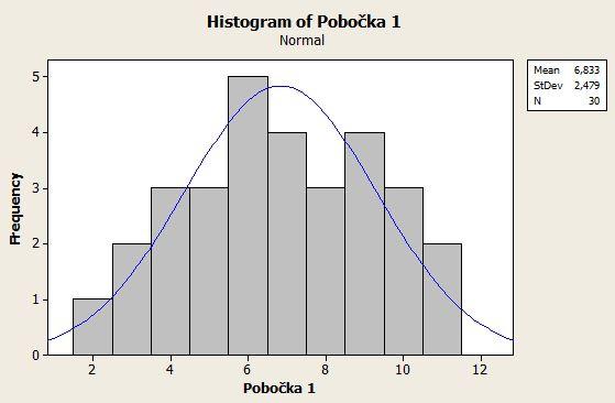 Histogram a Gaussova křivka