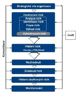 Co to je Risk Management?