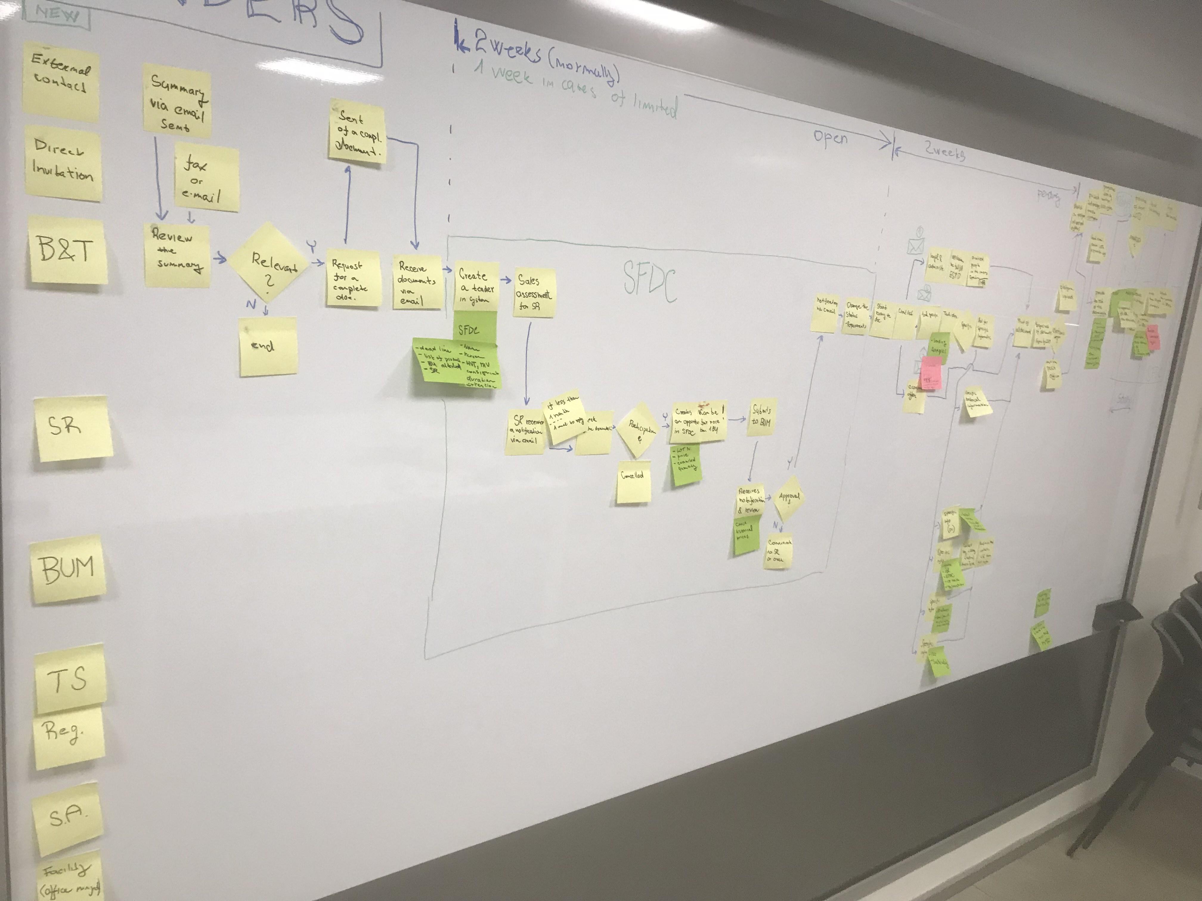 Procesní modely pro Vaši organizaci I BMP